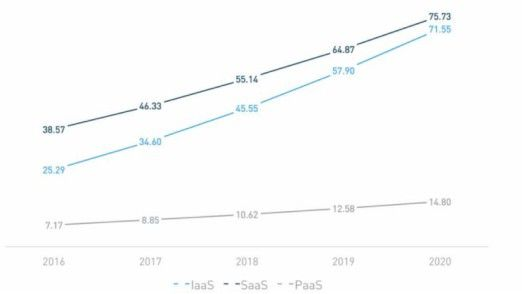 Cloud-Markt-Entwicklung in Milliarden Dollar: Der weltweite Umsatz mit IaaS-Diensten könnte in drei bis vier Jahren den mit Software as a Service übersteigen.