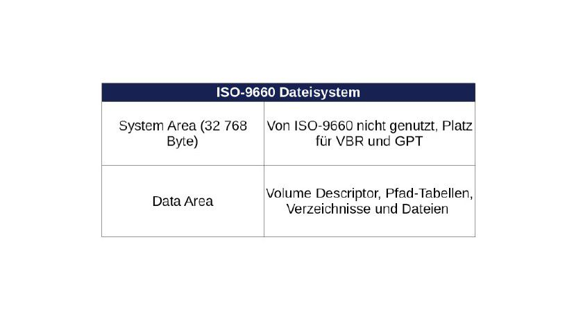 """Ganz am Anfang eines Dateisystems nach ISO-9660 steht die ungenutzte """"System Area"""", die einen VBR und eine Partitionstabelle aufnehmen kann."""