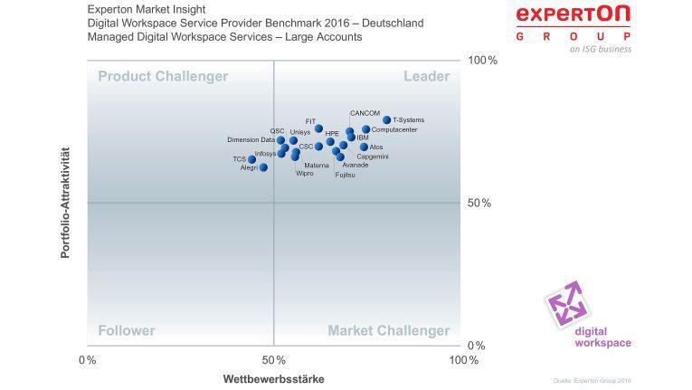 """Computacenter freut sich über die Positionierung im Leader-Quadranten. Hier im Bereich """"Managed Digital Workspace Services"""" bei Großkunden."""