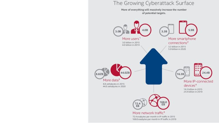 Die Zahl der Einfallskanäle für Cyber-Kriminell steigt exponentiell an