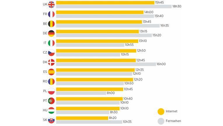 Auch die Unterschiede bei der Mediennutzung in den einzelnen Ländern werden bei der Studie der Commerz Finanz deutlich.