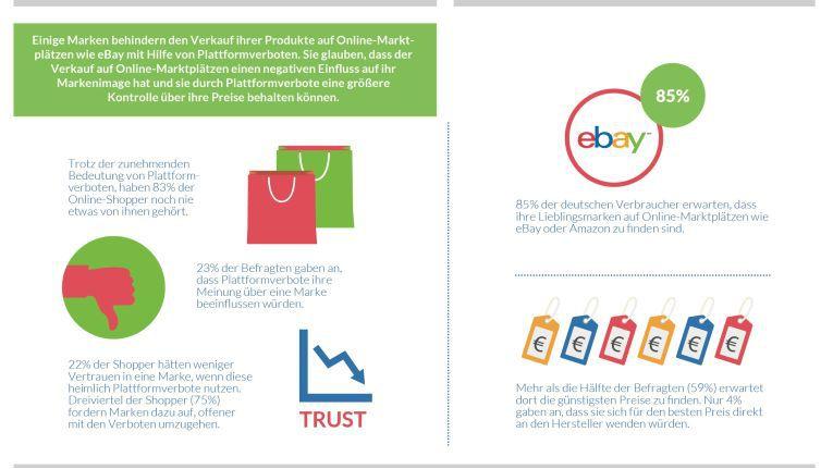 Ausschnitt aus der von eBay zu der Studie veröffentlichten Infografik