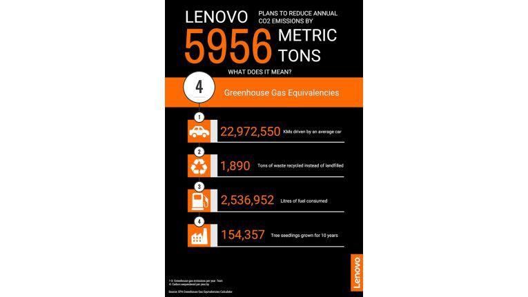 Die jährlichen Einsparungen nur bei Lenovo schätzt das Unternehmen auf 5.956 metrischen Tonnen CO2; das entspricht der Emission beim Verbrauch von 2.536.952 Litern Benzin.