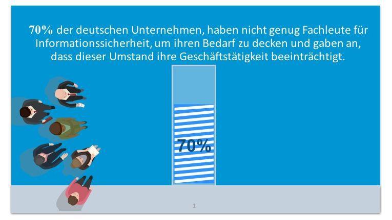 70 Prozent der deutschen Unternehmen haben zu wenig Cybersicherheitskräfte.