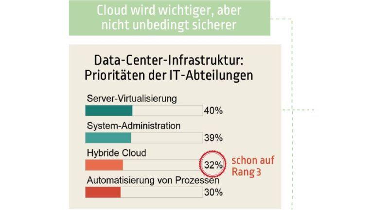 Cloud wird immer wichtiger, aber als sicher gilt sie noch lange nicht.