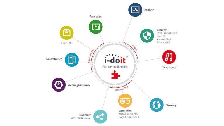 Ein Überblick über die Produkt-Add-ons von i-doit.