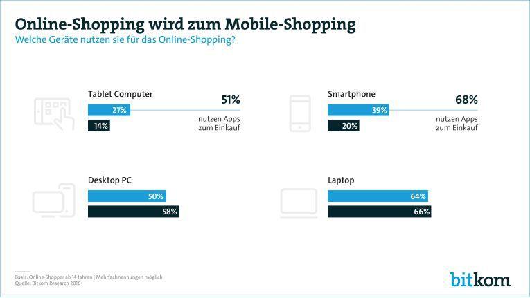 Immer mehr Online-Shopper kaufen am Smartphone ein.