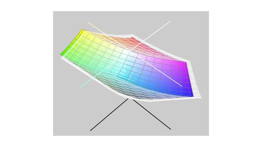 Farbraumvergleich mit sRGB