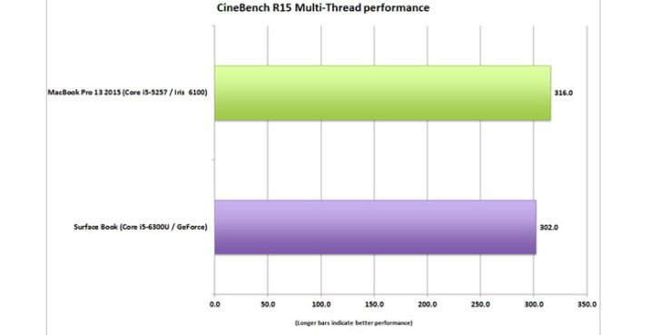 Cinebench R15 Multi-Thread Performance