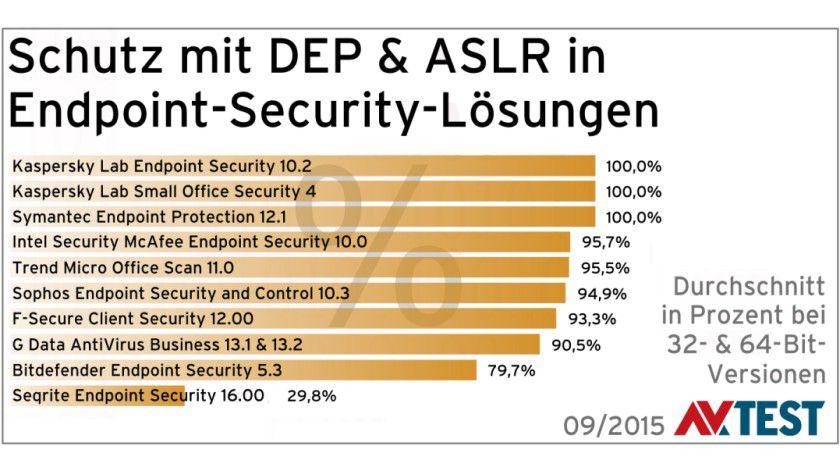 Selbstschutz in Antivirus-Software