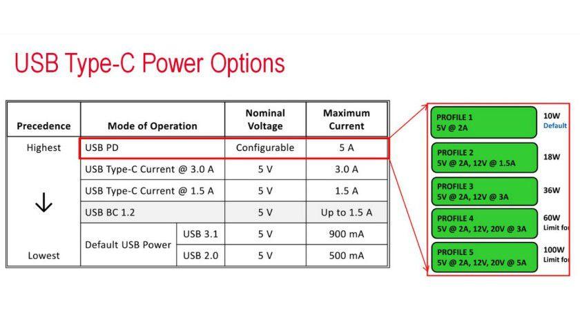 Bärenstarke Ladefunktion: Mit USB Typ C steigt die maximal mögliche Leistungsaufnahme auf bis zu100 Watt.