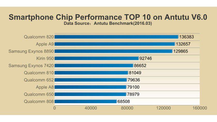 Die offizielle Antutu-Rangliste zeigt, dass der Exynos 8890 im S7 das Nachsehen gegenüber dem Apple A9 im iPhone 6s hat. Nur der Snapdragon 820 ist noch schneller.