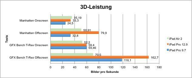 3D Leistung im Vergleich
