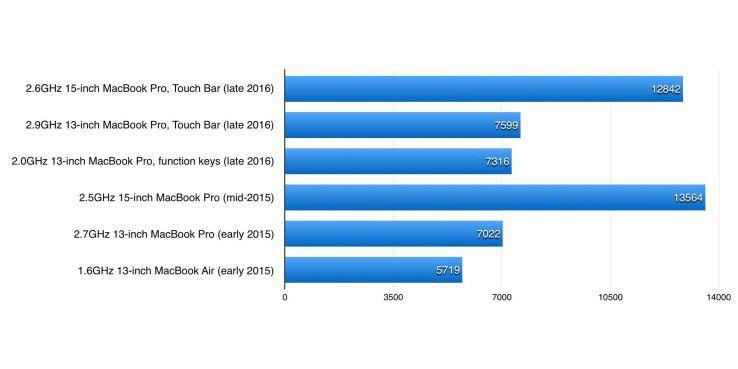 Geekbench 4.0.1, Multi-Core-CPU-Test. Längere Balken sind besser, die drei obersten Werte stammen von den Macbook Pro late 2016, die drei darunter von den Modellen des Vorjahres.