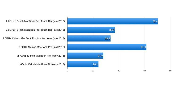 Cinebench R15, Open-CL-Test. Längere Balken sind besser, die drei obersten Werte stammen von den Macbook Pro late 2016, die drei darunter von den Modellen des Vorjahres.