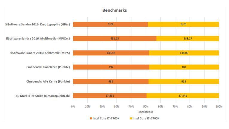 Leistungsvergleich in Benchmarks.