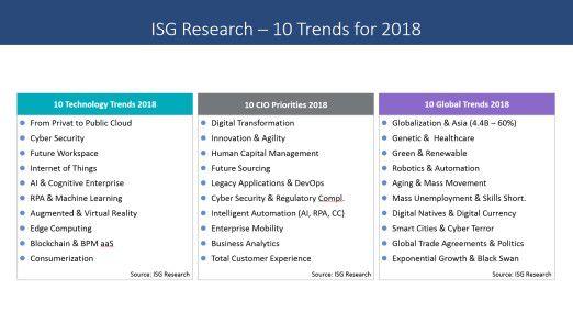10 Trends für 2018