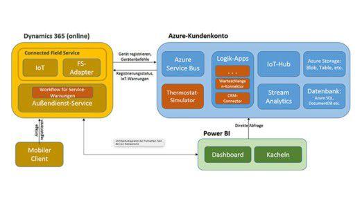 Die Komponenten von Microsofts Connected Field Service: Die Basis bilden die CRM-Software Dynamics 365 und Microsofts Cloud-Plattform Azure.