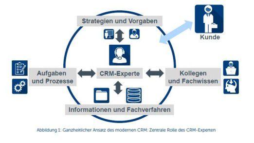 Der Marktforscher Barc sieht CRM-Experten in einer zentralen Rolle.