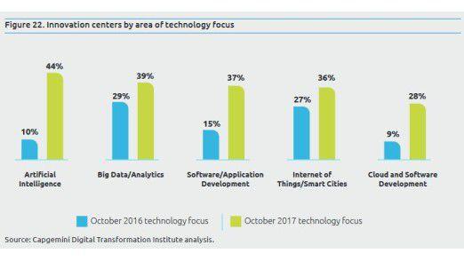 Künstliche Intelligenz ist der Schwerpunkt der Innovationszentren.