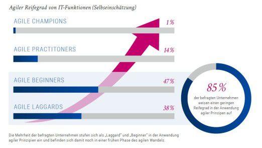 Laut eigener Einschätzung steht die Mehrheit der Unternehmen noch am Beginn der agilen Transformation.