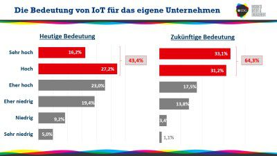 Internet of Things: Verschläft Deutschland den IoT-Trend? - Foto: IDG