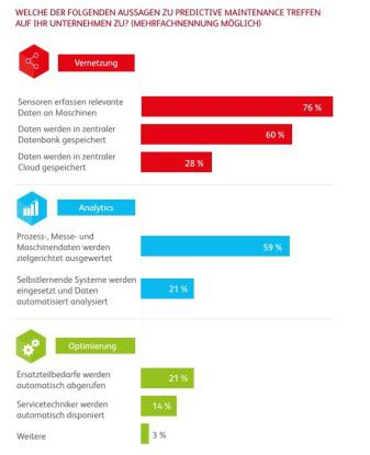 Erst wenige Firmen nutzen das Optimierungs-Potenzial von Predictive Maintenance.