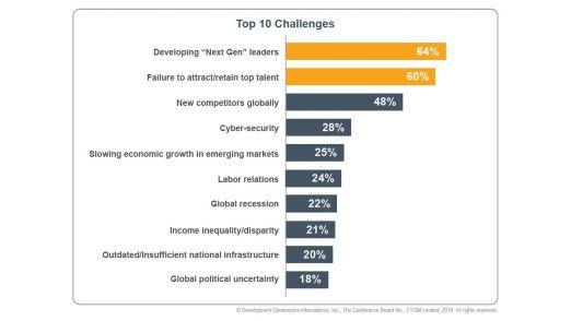 Die richtigen Führungskräfte zu entwickeln, ist eine stärkere Herausforderung als das Auftauchen neuer globaler Wettbewerber.