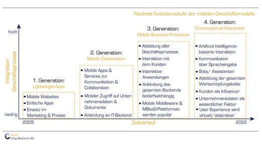 Crisp Research erwartet, dass Unternehmen um das Jahr 2022 herum die nächste Generation mobiler Geschäftsmodelle erreicht haben werden.