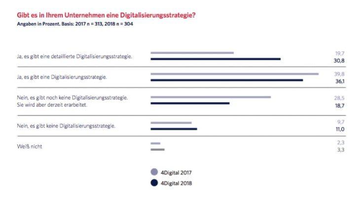 Gibt es in Ihrem Unternehmen eine Digitalisierungsstrategie?