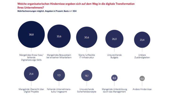 Welche organisatorischen Hindernisse ergeben sich auf dem Weg in die digitale Transformation Ihres Unternehmens?