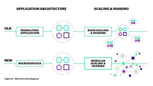 Accenture rät CIOs zur Arbeit mit Microservices, damit sich ihr Unternehmen schnell in neue Eco-Systeme einfügen kann.