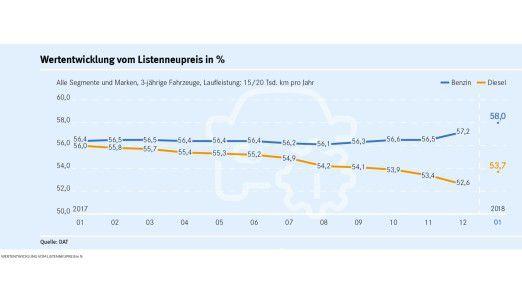 Wertentwicklung vom Listenneupreis in %: Benziner im Vergleich zu Diesel.