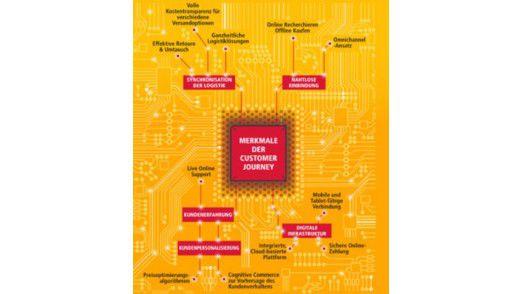 Eine B2B-E-Commerce Plattform muss sich an der Customer Journey orientieren.