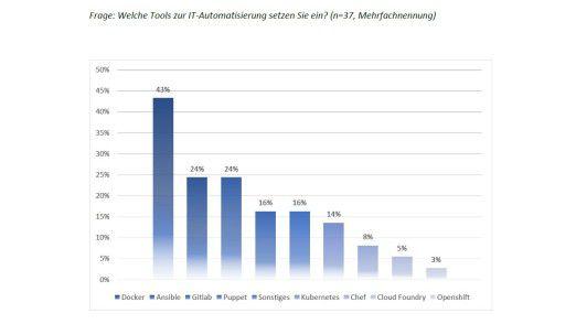 Docker ist das meistgenannte Tool zur IT-Automatisierung.