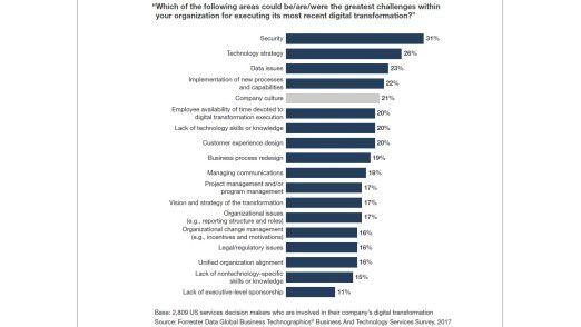 Fragen der Firmenkultur zählen zu den fünf größten Herausforderungen bei der Digitalisierung.