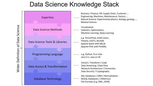 Der Data Science Knowledge Stack mit Beispielen für jede Ebene.