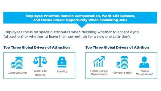Die Bezahlung spielt sowohl beim Annehmen einer Stelle als auch beim Wegbewerben eine Rolle.