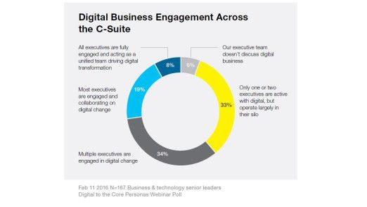 Nur in sechs Prozent der Unternehmen ist Digitales Business in der Firmenführung noch kein Thema. (Gartner e-Book CIO Leadership)