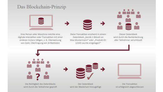 2bAhead setzt große Erwartungen in die Blockchain.
