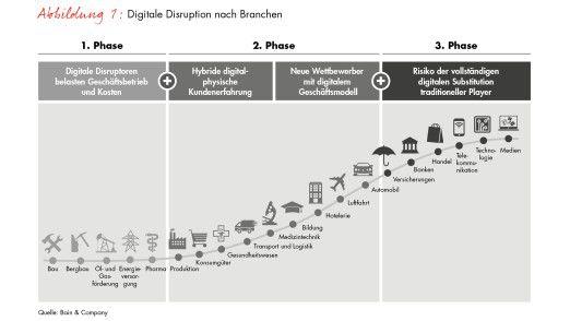 Digitale Disruption nach Branchen