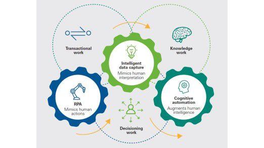 Die Hackett Group erwartet, dass Robotics und KI (Künstliche Intelligenz) in Zukunft nicht nur menschliche Aktionen, sondern auch menschliche Interpretationen nachbilden können.