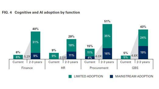 Der Einsatz von Systemen Künstlicher Intelligenz (KI) wird zunehmen, prognostiziert die Hackett Group.