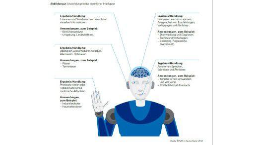 Es gibt viele mögliche Anwendungsfelder von KI-Systemen (Künstliche Intelligenz).