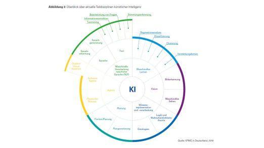 KPMG systematisiert die aktuellen Einsatzmöglichkeiten von Künstlicher Intelligenz.