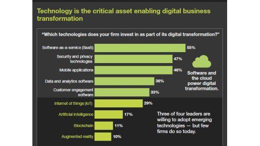 Unternehmen investieren vor allem in Software-as-a-Service, Sicherheit/Datenschutz und mobile Applikationen, um sich zu digitalisieren.