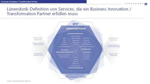 Infolge der Anforderungen großer Anwenderunternehmen an Projekte zur digitalen Transformation hat Lünendonk ein Kernportfolio entwickelt, welches Beratungs- und IT-Dienstleister erfüllen müssen, um als Business Innovation / Transformation Partner wahrgenommen zu werden.
