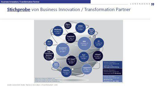 Weltmarkt der Business Innovation / Transformation Partner (Stichprobe), 1) Advisory-Umsätze laut Lünendonk-Liste Managementberatung, 2) Geschäftsberichte, 3) Net Sales *) Gesamtumsätze 2016 weltweit, **) Anzahl Gesamtmitarbeiter weltweit