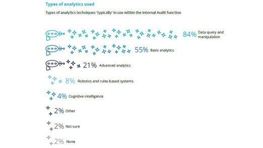 Anspruch contra Wirklichkeit: erst gut jeder fünfte CAE arbeitet mit Advanced Analytics.