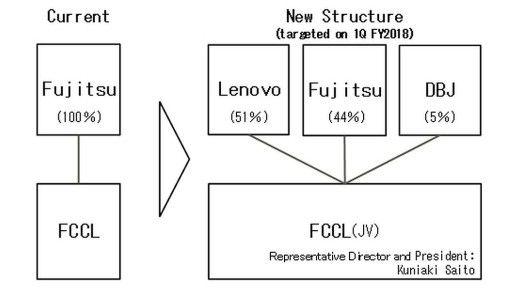 Lenovo übernimmt künftig 51 Prozent am PC-Geschäft von Fujitsu (FCCL = Fujitsu Client Computing Limited).